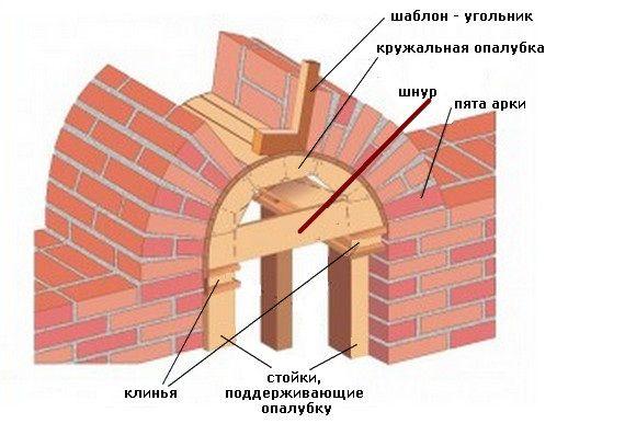 Перемички віконних прорізів. Перемички віконні: залізобетонні, пластикові та інші конструкції, розміри