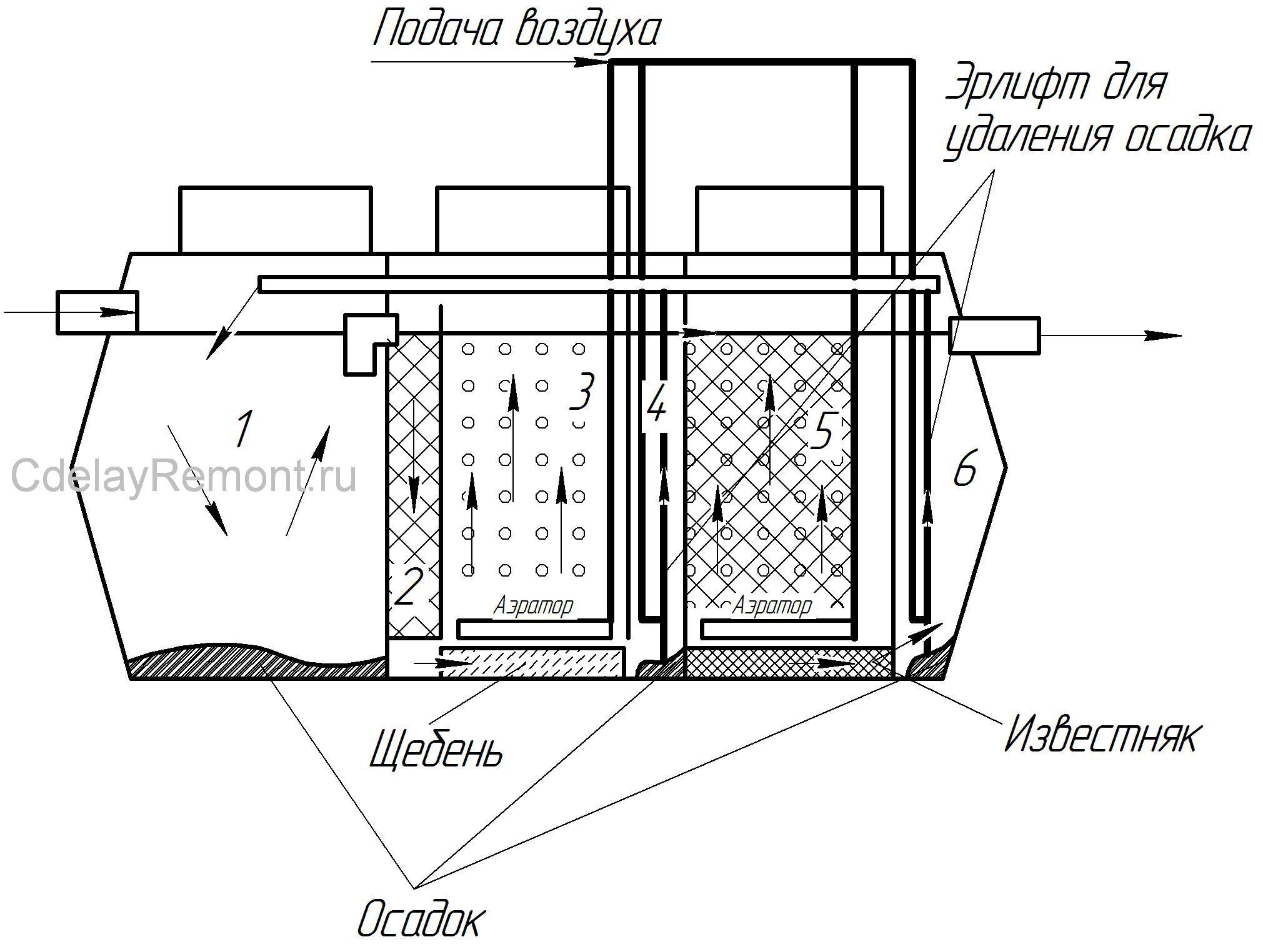 Види септиків для каналізації. Як правильно вибрати септик для приватного будинку-думка експерта