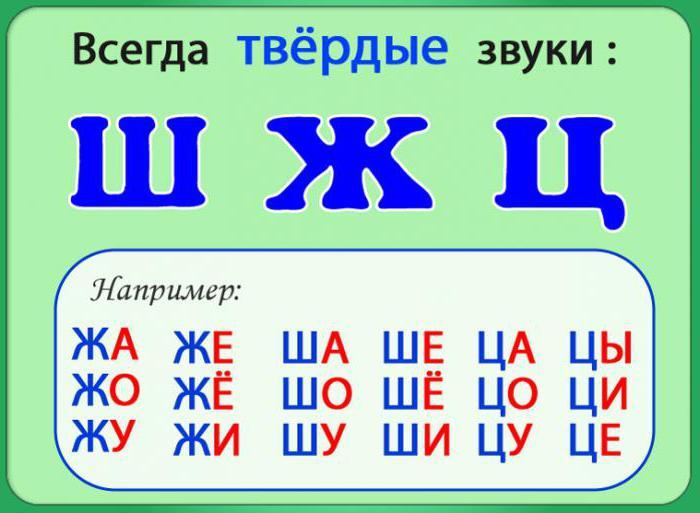 Голосні і приголосні літери. Як розрізняти дзвінкі і глухі приголосні