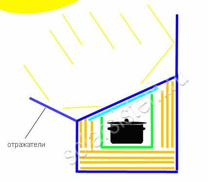 Як зробити сонячну піч з картонної коробки. Робимо для дитини кухонну плиту з картонних коробок макет печі з картонних коробок