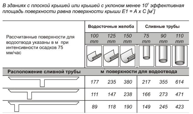 Вибір водостічної системи. Металевий або пластиковий водостік: робимо правильний вибір