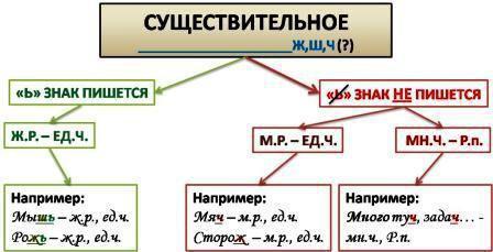 Мякий знак на кінці після ч. Правила написання мякого знака в кінці слова після шиплячих
