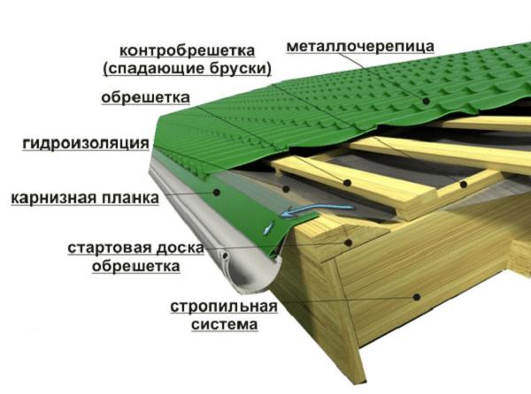 Кріплення карнизної планки. Торцева планка для металочерепиці