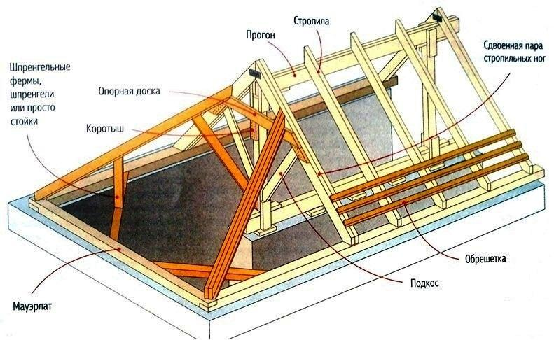 Як креслити план покрівлі. Конструкцій дахів