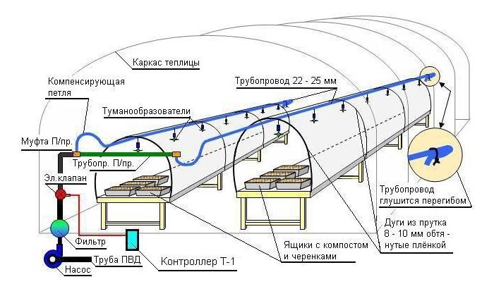 Установка таймера для автоматичного поливу в теплиці. Таймер поливу для самопливних систем як і що налаштовується