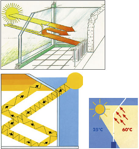 Оцинкована підсистема. Вентиляція, опалення та захист від сонця для зимових садів