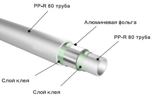 Металокерамічні труби для водопостачання. Які труби краще для водопроводу: короткий огляд сучасних матеріалів
