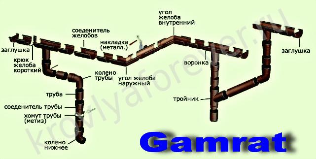 Водостічні системи bryza. Водостічні системи з пвх, пластикові відеоінструкція з монтажу водостічної системи gamrat