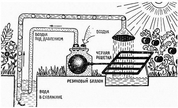 Тонкощі процесу виготовлення водяного насоса. Варіанти збірки саморобного насоса в домашніх умовах ручний насос своїми руками