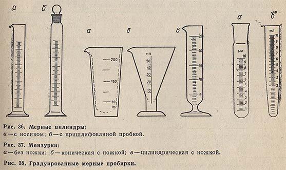 Бюретка застосування. Бюретка з краном-мірний посуд