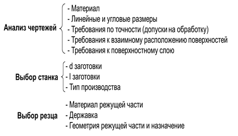 Конструктивні елементи свердла. Інструменти для обробки отворів будова спірального свердла