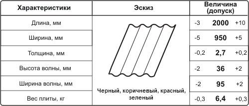 Бітумні листи для покрівлі. Листові матеріали для покрівлі, особливості застосування