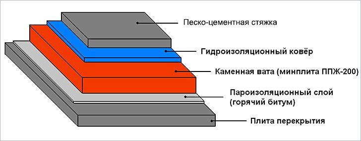 Пристрій плоских покрівель з наплавлюваних матеріалів. Рулонна покрівля – правильне пристрій і монтаж