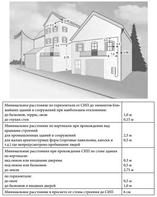 Системи сіп. Марки і характеристики сіп проводів
