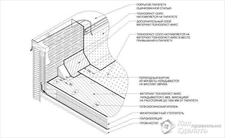 Як кріпиться парапет з оцинкованої сталі. Неправильне виконання укладання покрівельного матеріалу на примикання