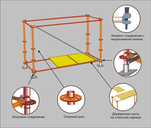 Риштування стійкові приставні для будівельно монтажних робіт. Будівельні приставні ліси
