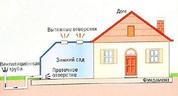 Обладнання. Системи вентиляції на основі сонячної енергії