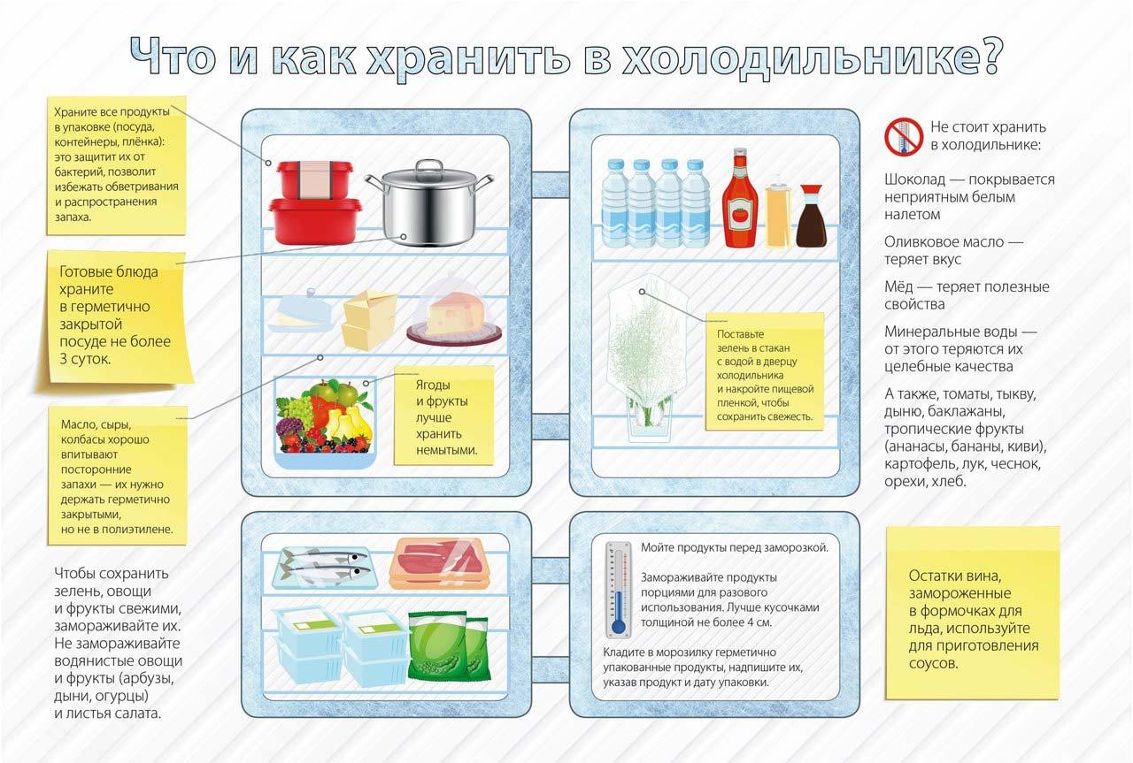 Позбавляємося від запаху в холодильнику. Як усунути неприємний запах з холодильника як вивести неприємний запах в холодильнику